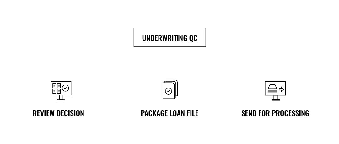 mortgage underwriting qc services
